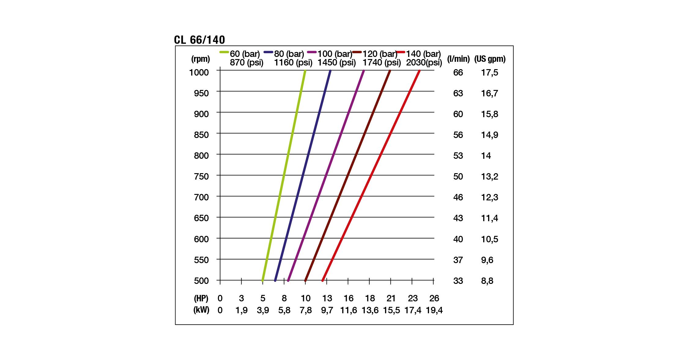 chart cl hpp