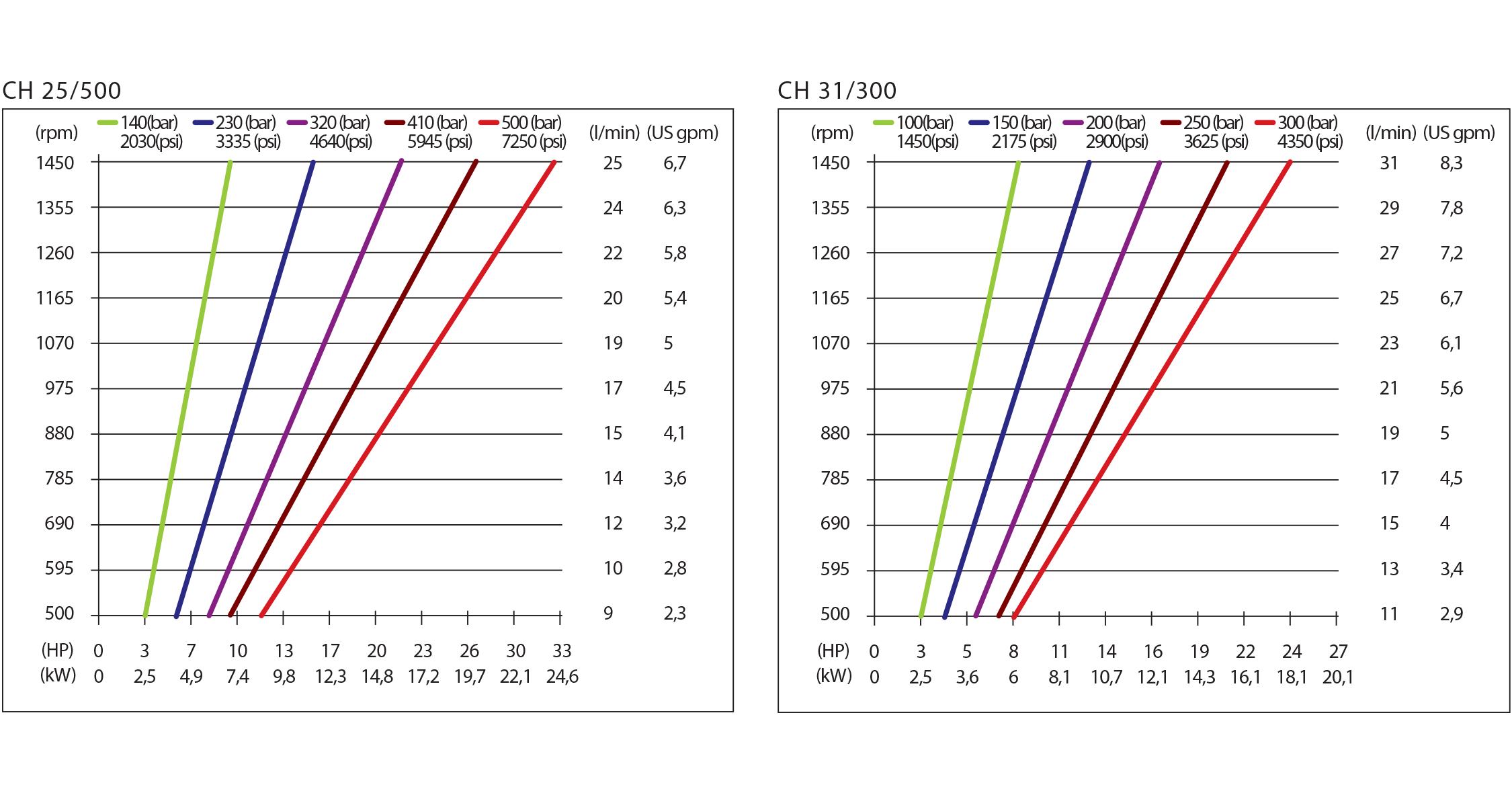 chart ch hpp