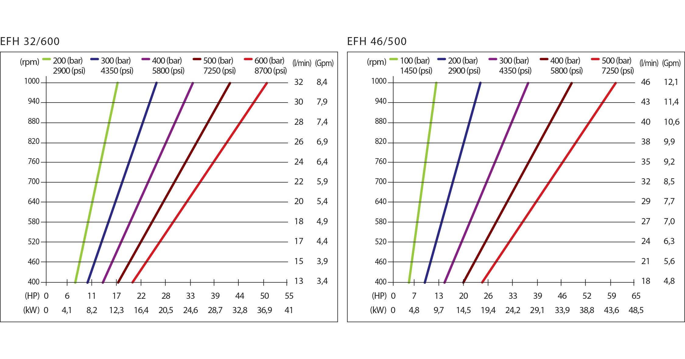 chart efh hpp