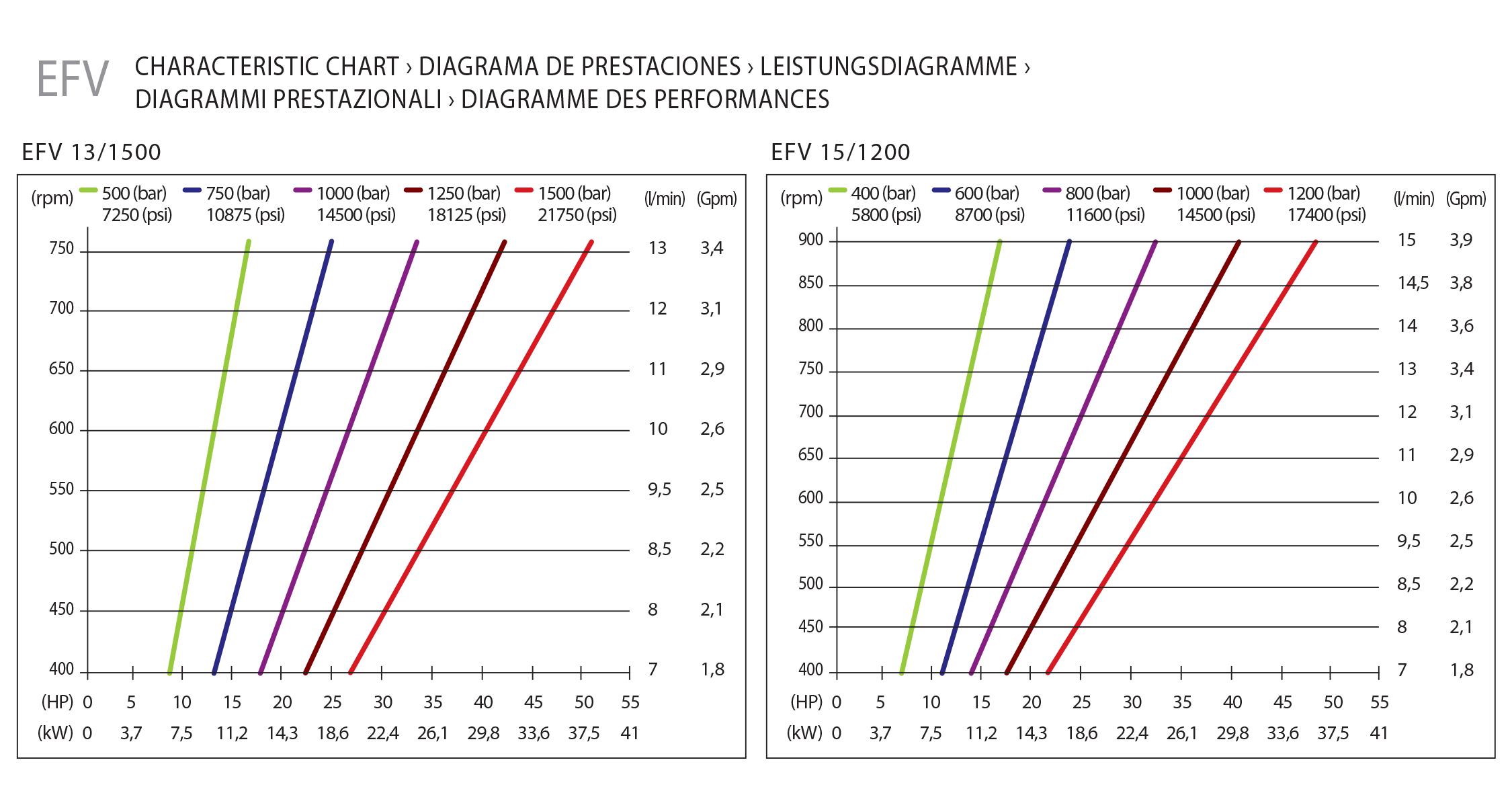 chart efv hpp pumps