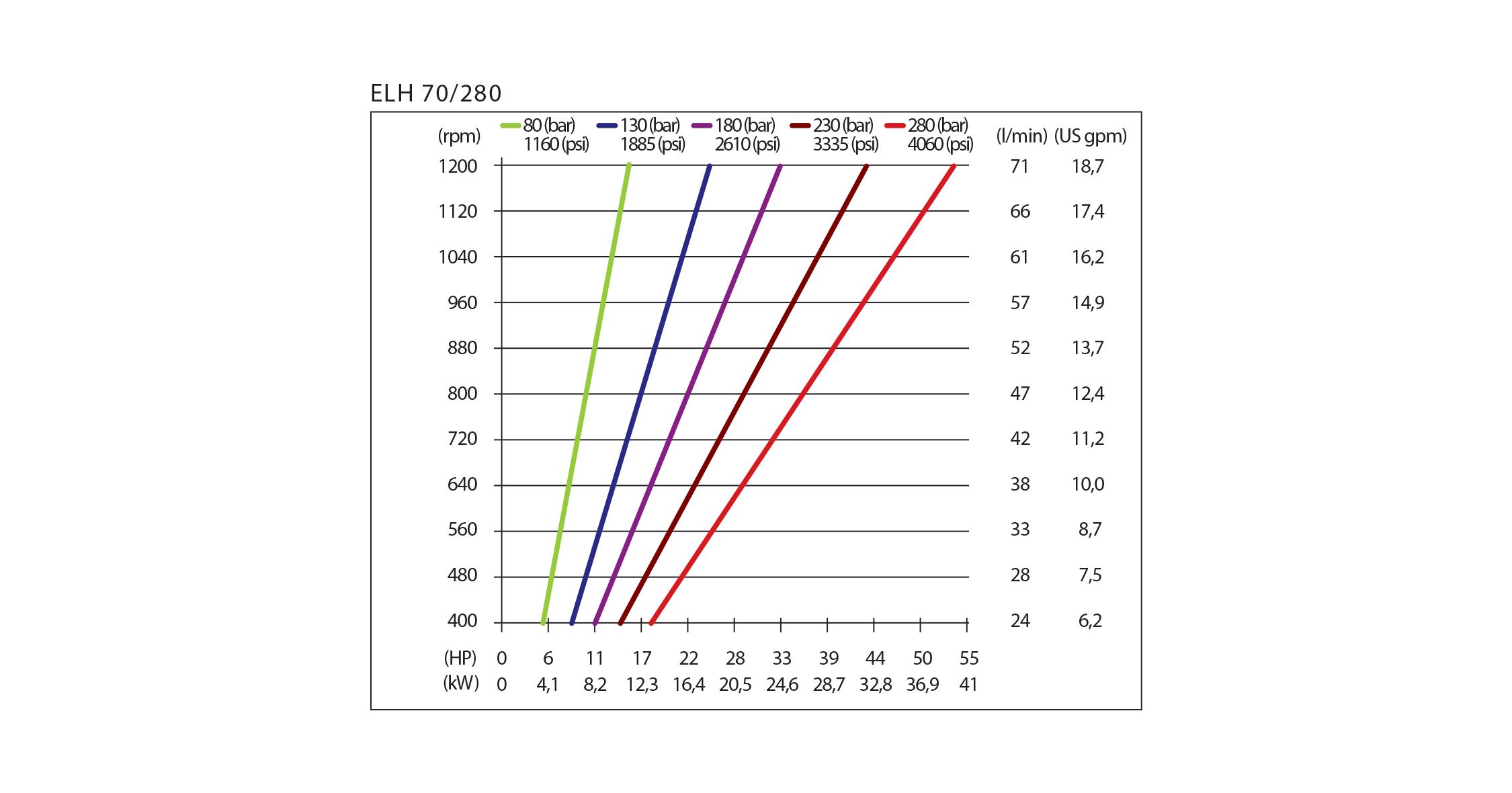 chart elh hpp