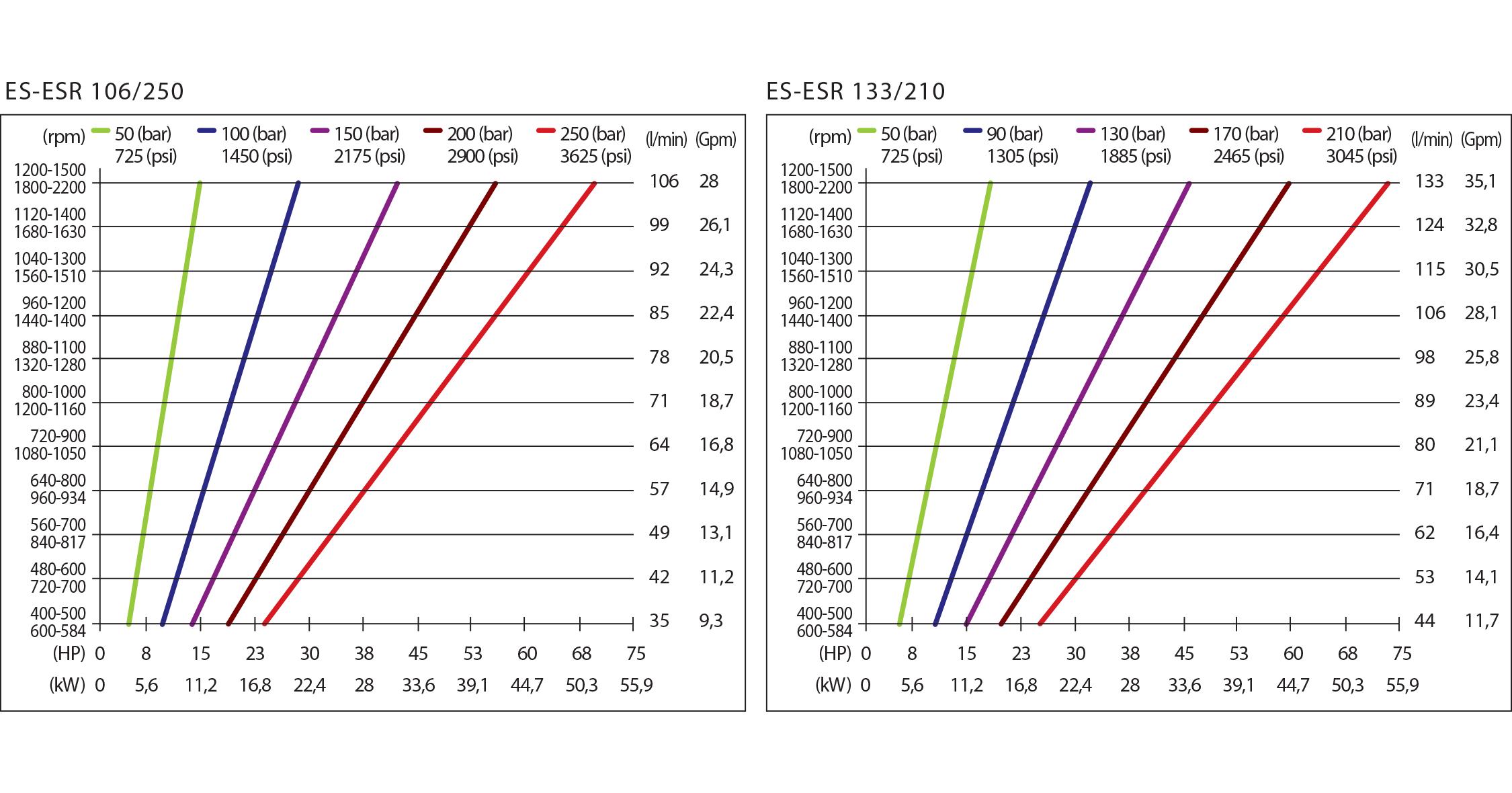 chart es_esr hpp