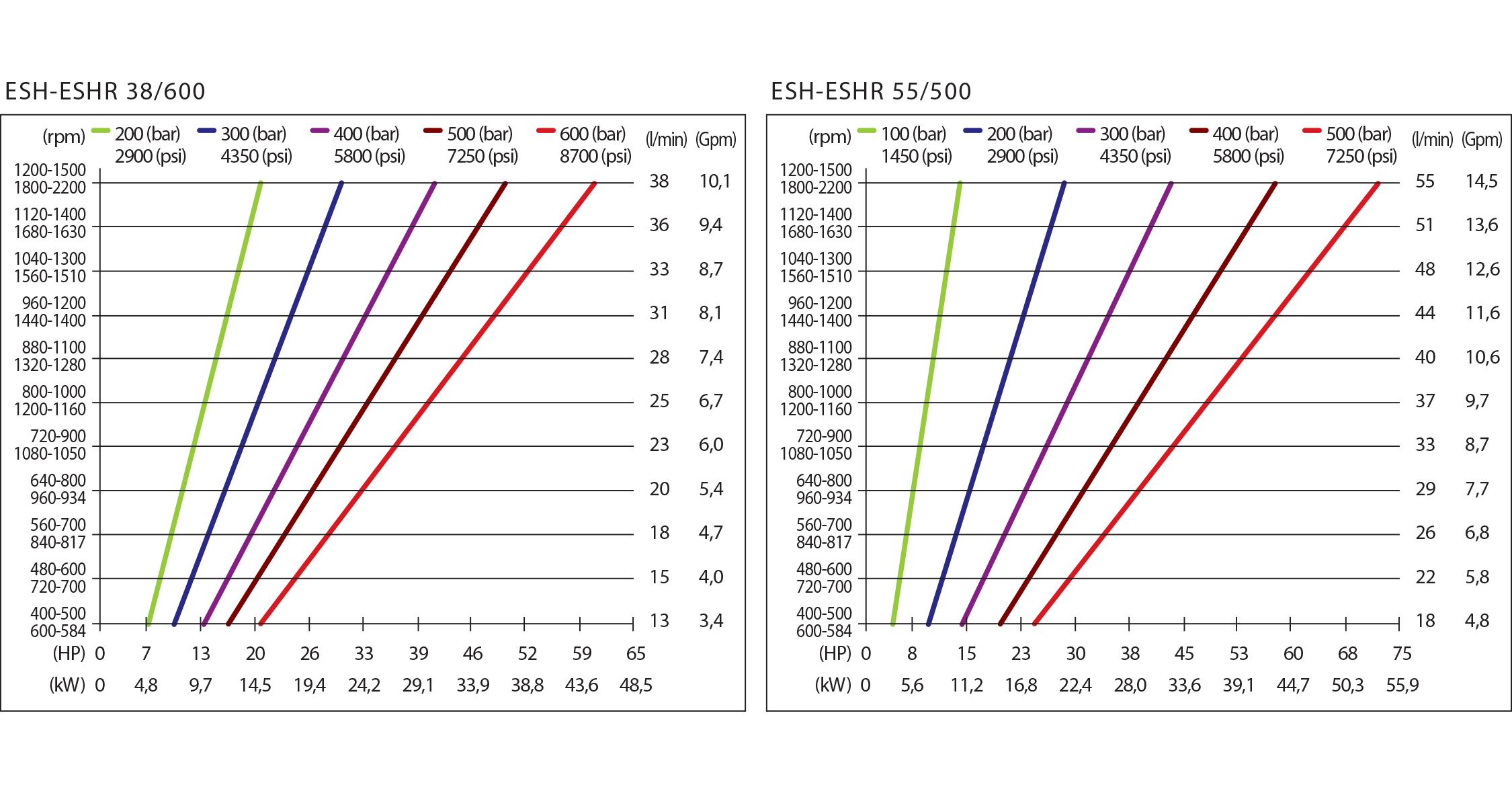 chart esh_eshr hpp