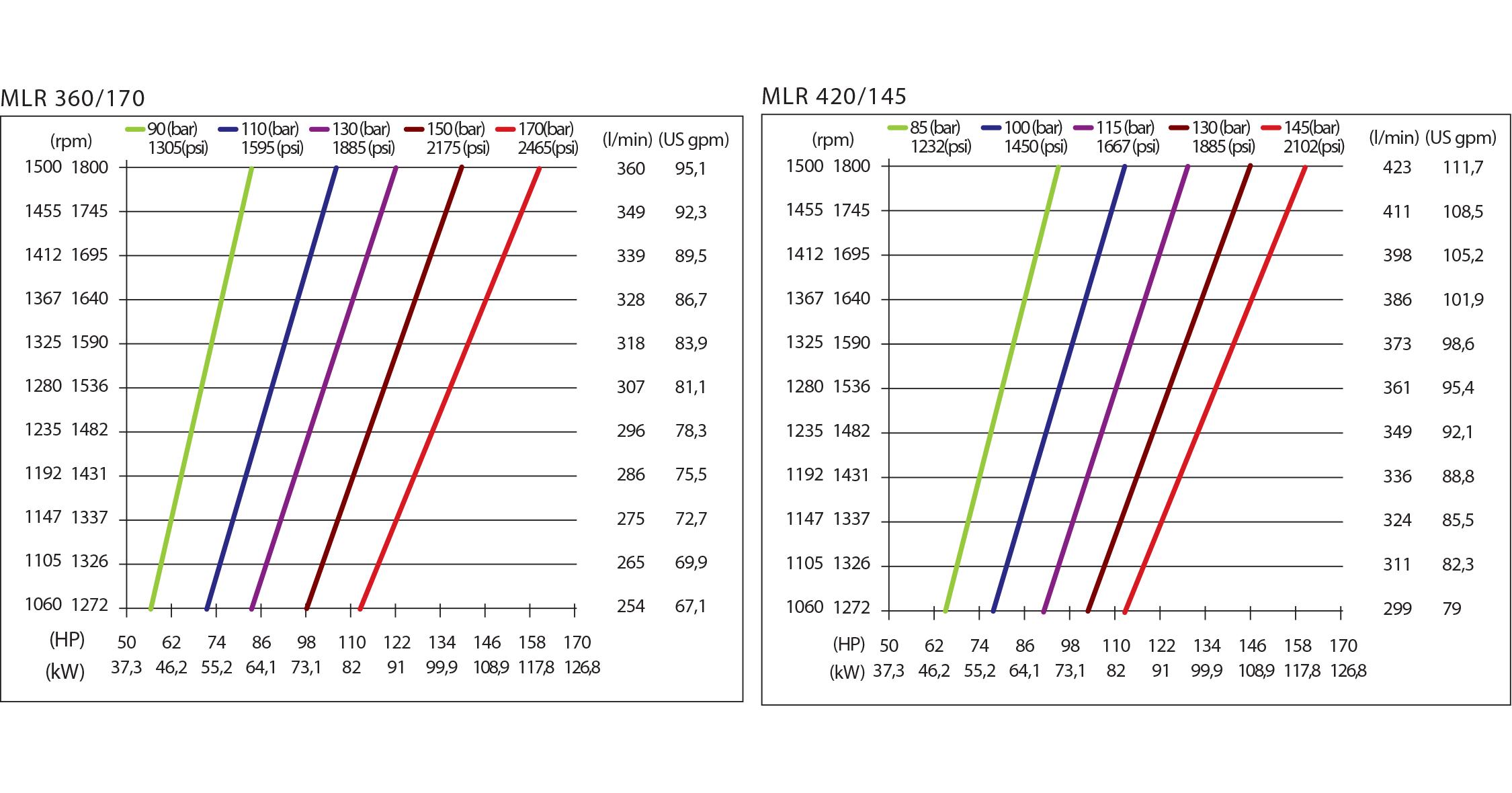 chart mlr hpp