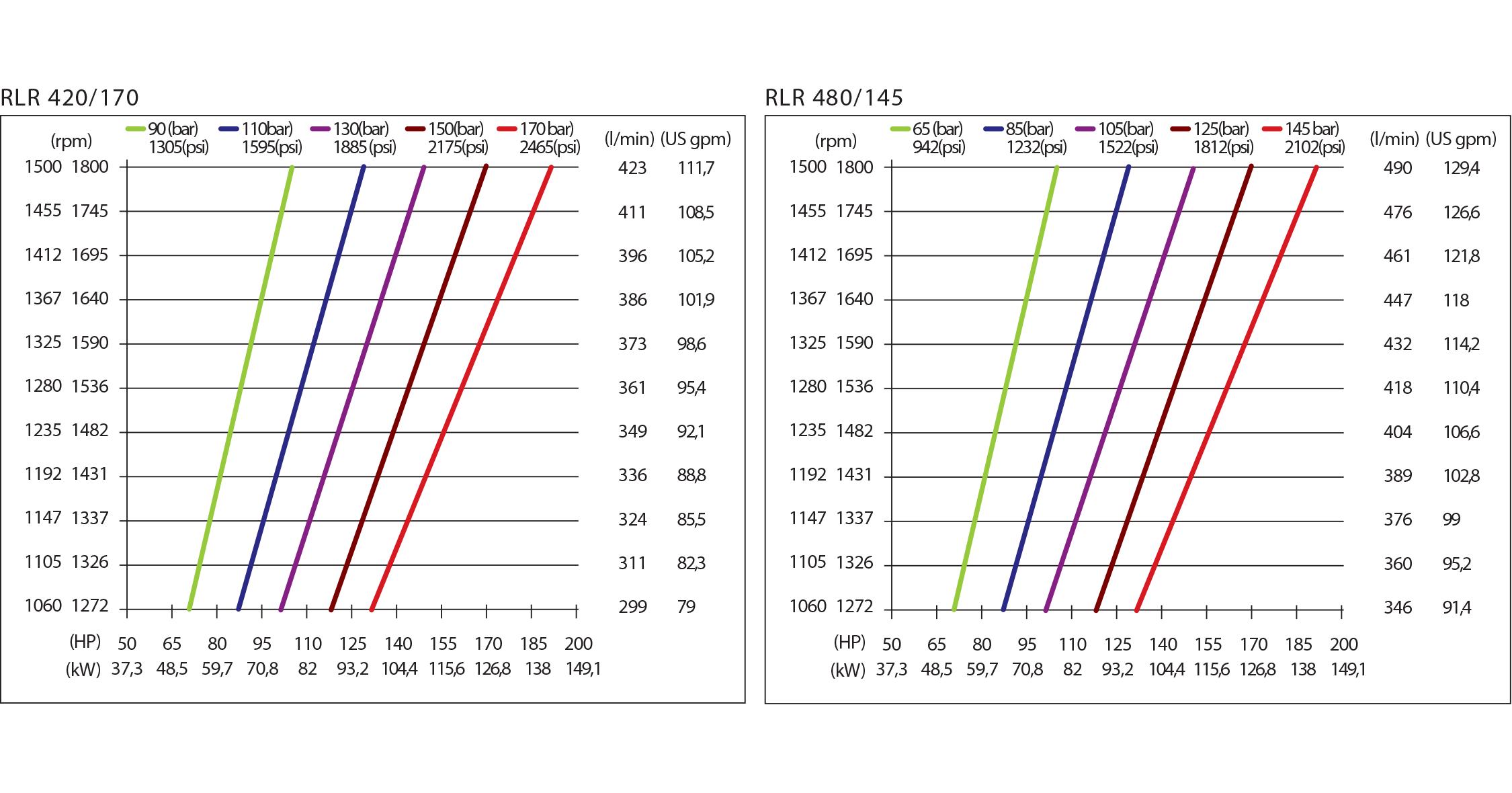 chart rlr hpp