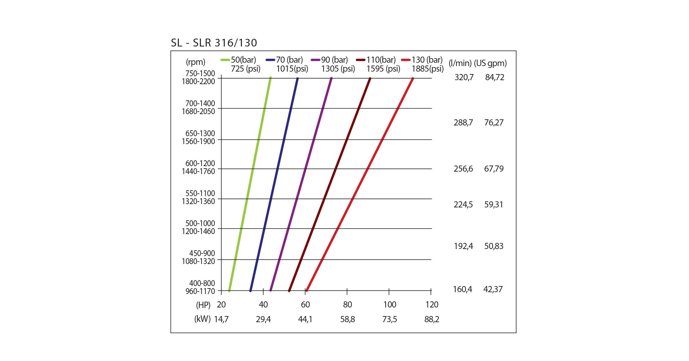 chart sl slr hpp