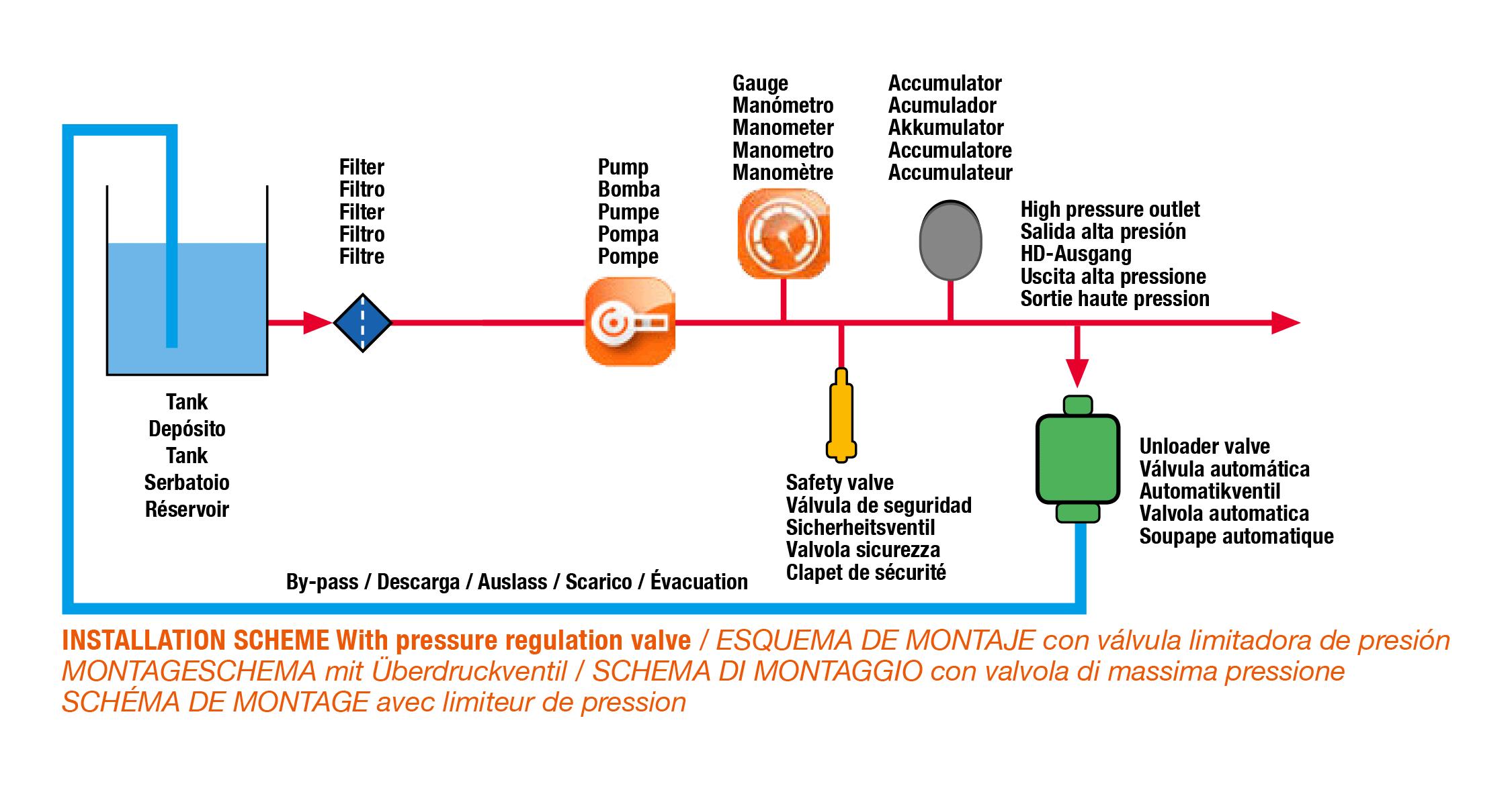 Installation scheme with pressure regolation hpp