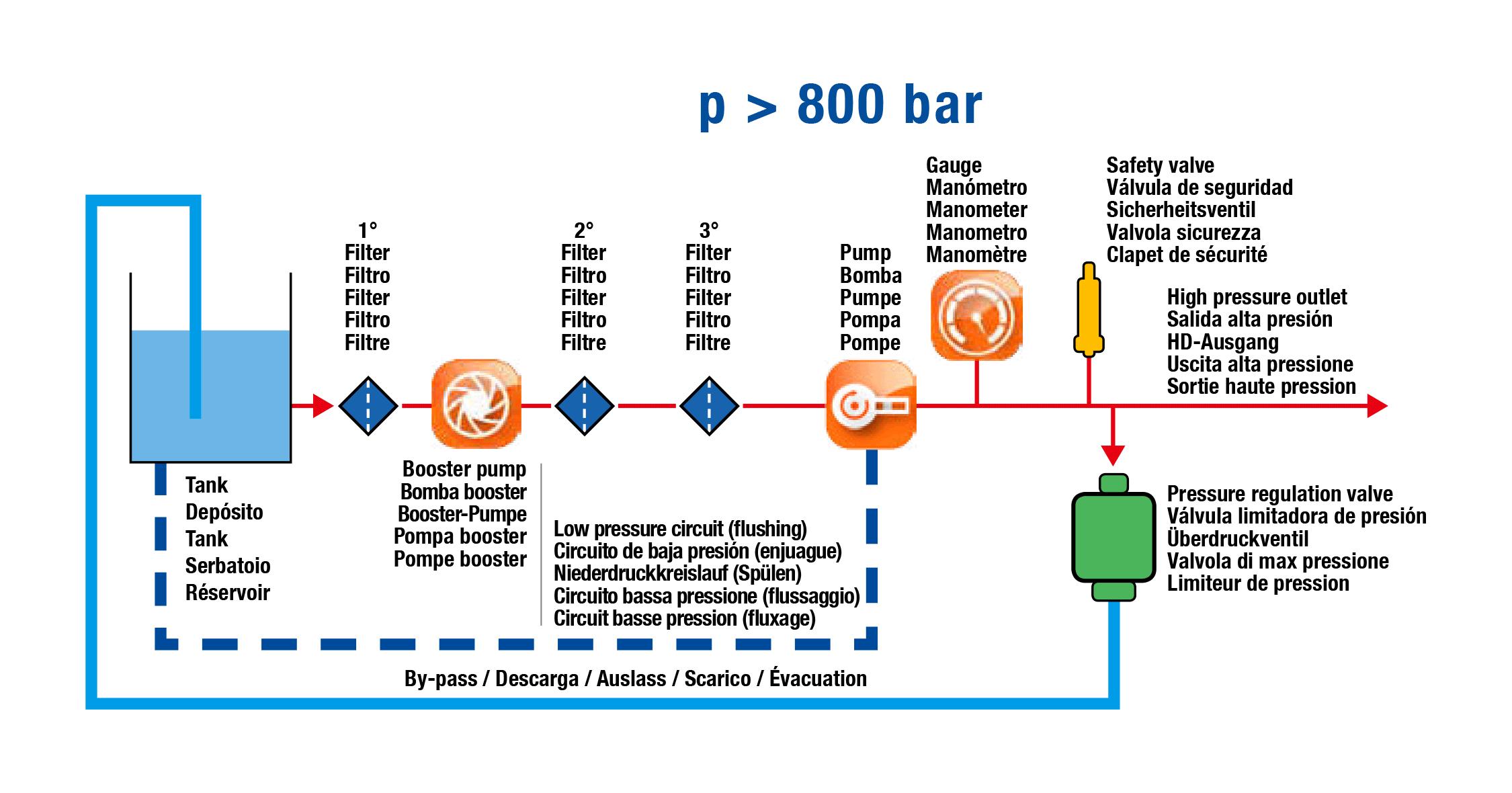 Installation Scheme